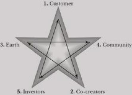 the-pentad-represents